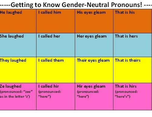 Problem Pronouns